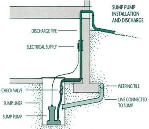 how to decide on size of sump pump